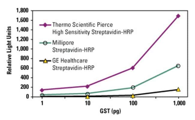 High Sensitivity Streptavidin-HRP enables low-level target detection with high signal-to-noise ratios