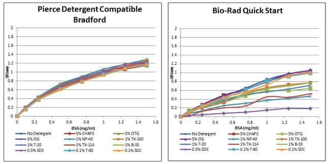 Superior detergent compatibility with the Pierce Detergent Compatible Bradford Protein Assay
