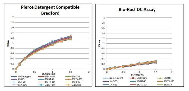 Better sensitivity with the Pierce Detergent Compatible Bradford Protein Assay versus the Bio-Rad DC Protein Assay