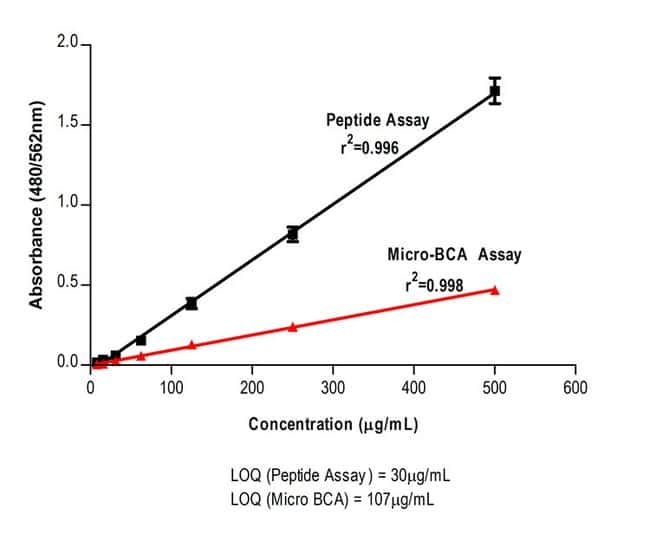 Improved Sensitivity of Pierce Quantitative Colorimetric Peptide Assay