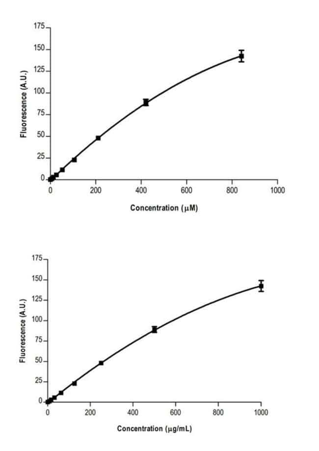 Sensitivity of Pierce Quantitative Fluorometric Peptide Assay
