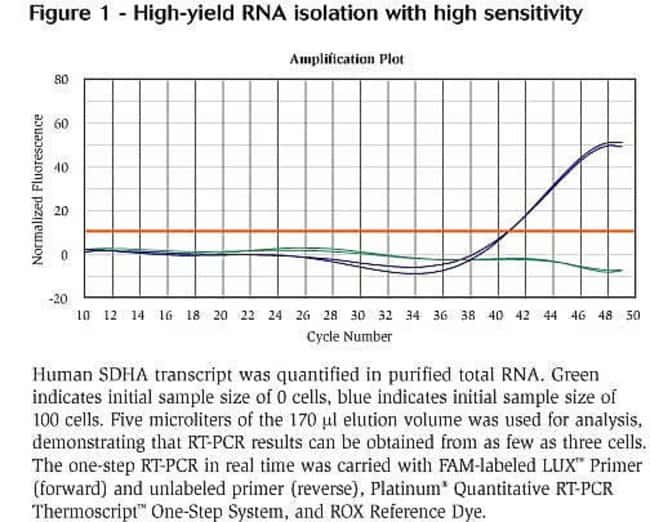 Figure 1 - High-yield RNA isolation with high sensitivity