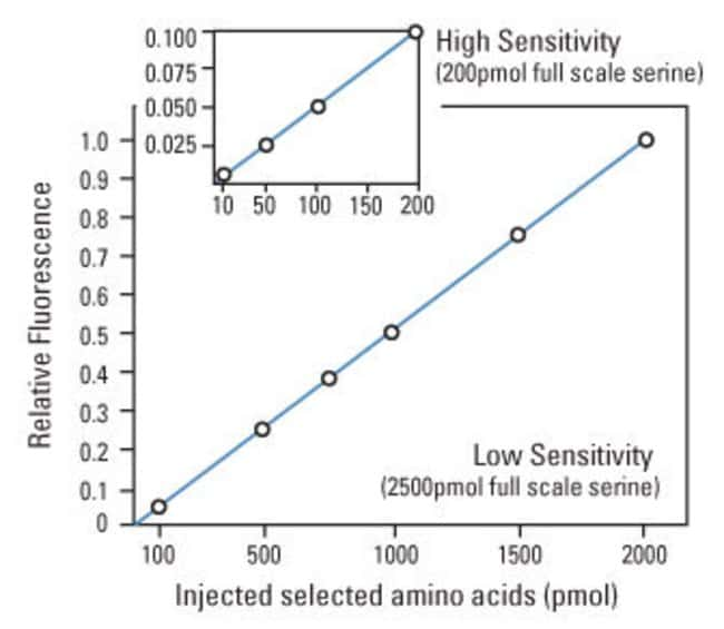 Excellent linearity and high sensitivity with ortho-phthalaldehyde (OPA) derivatization