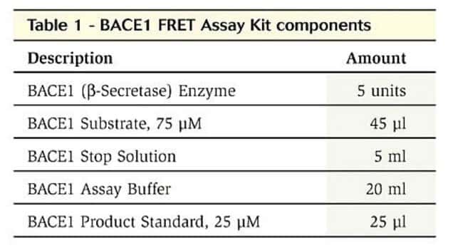 Table 1 - BACE1 FRET Assay Kit components
