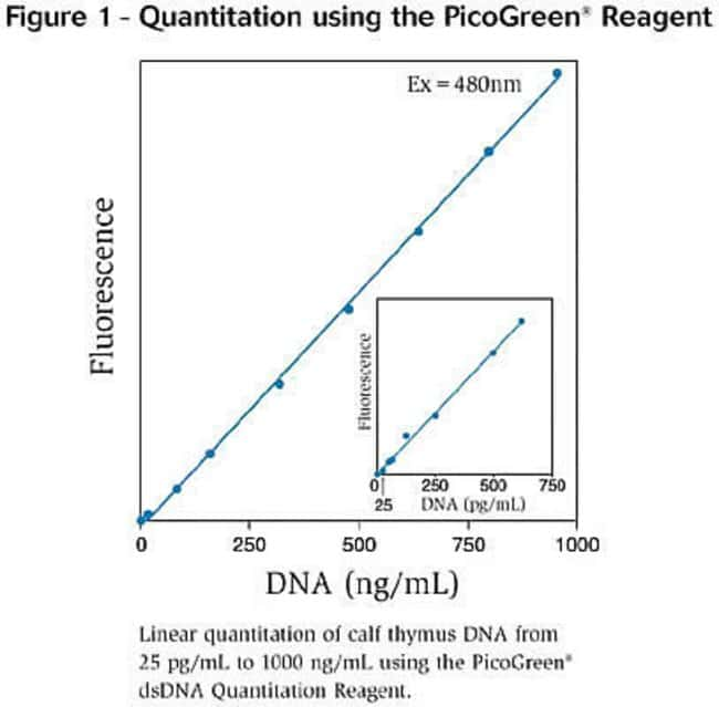 Figure 1 - Quantitation using the PicoGreen Reagent