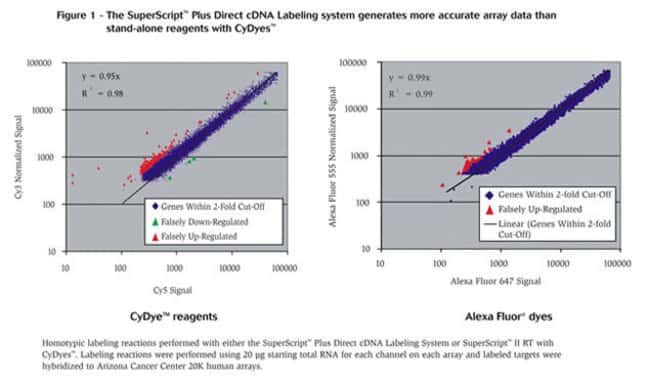 Figure 1 - The SuperScript™ Plus Direct cDNA Labeling system generates more accurate array data than stand-alone reagents with CyDyes™