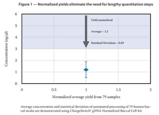 Figure 1 - Normalized yields eliminate the need for lengthy quantitation steps