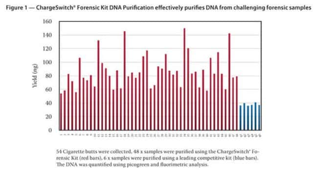Figure 1 - ChargeSwitch® Forensic DNA Purification Kit effectively purifies DNA from challenging forensic samples