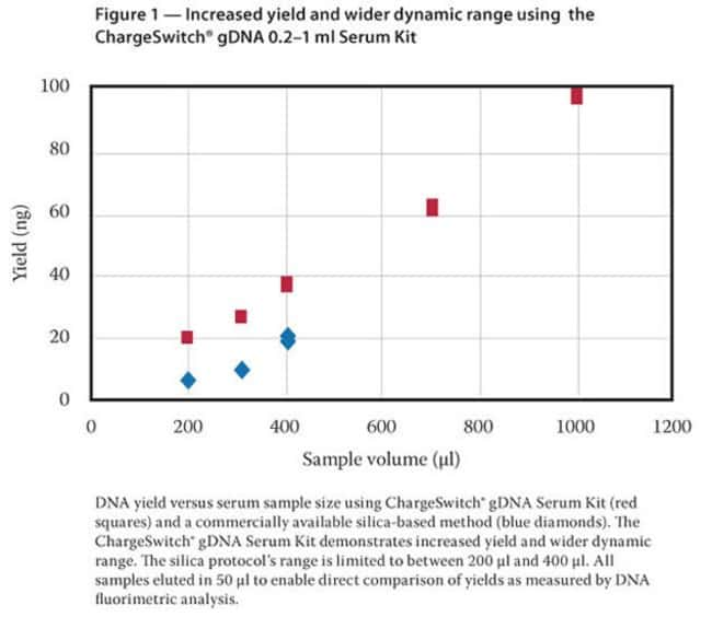 Figure 1 - Increased yield and wider dynamic range using the ChargeSwitch® gDNA 0.2-1 ml Serum Kit
