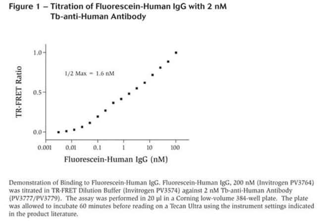 Figure 1 - Titration of Fluorescein-Human IgG with 2 nM Tb-anti-Human Antibody