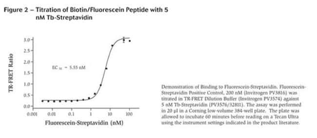Figure 2 - Titration of Biotin/Fluorescein Peptide with 5 nM Tb-Streptavidin