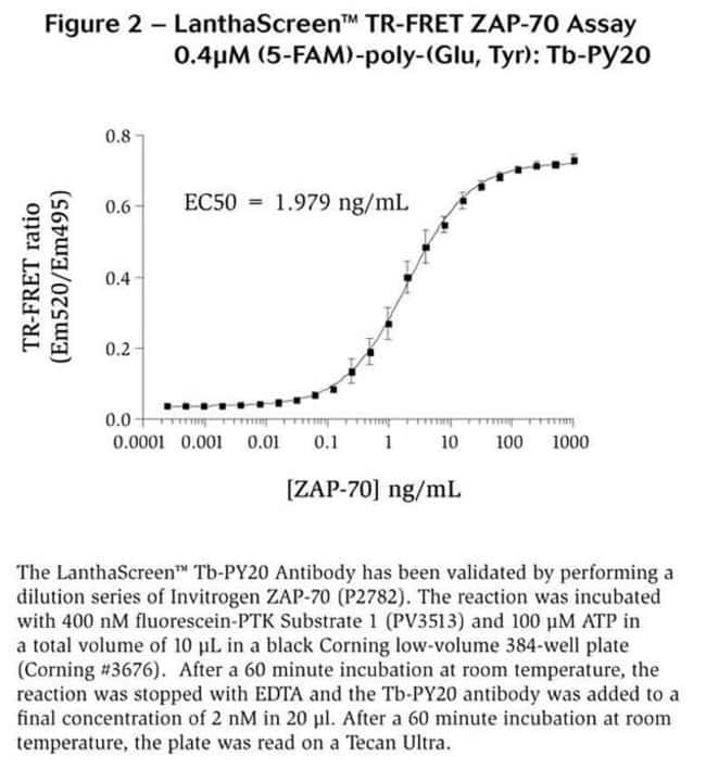 Figure 2 - LanthaScreen™ TR-FRET ZAP-70 Assay 0.4µM (5-FAM)-poly-(Glu, Tyr): Tb-PY20