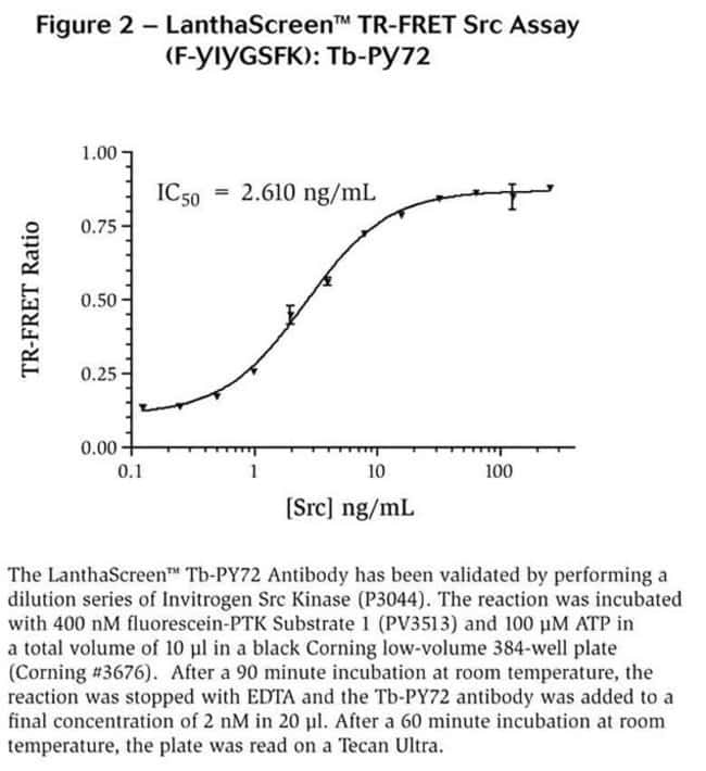 Figure 2 - LanthaScreen™ TR-FRET Src Assay (F-YIYGSFK): Tb-PY72