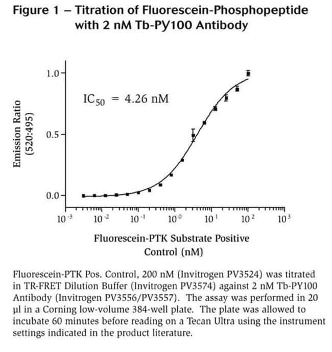 Figure 1 - Titration of Fluorescein-Phosphopeptide with 2 nM Tb-PY100 Antibody