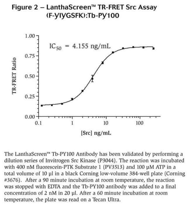 Figure 2 - LanthaScreen™ TR-FRET Src Assay (F-YIYGSFK): Tb-PY100