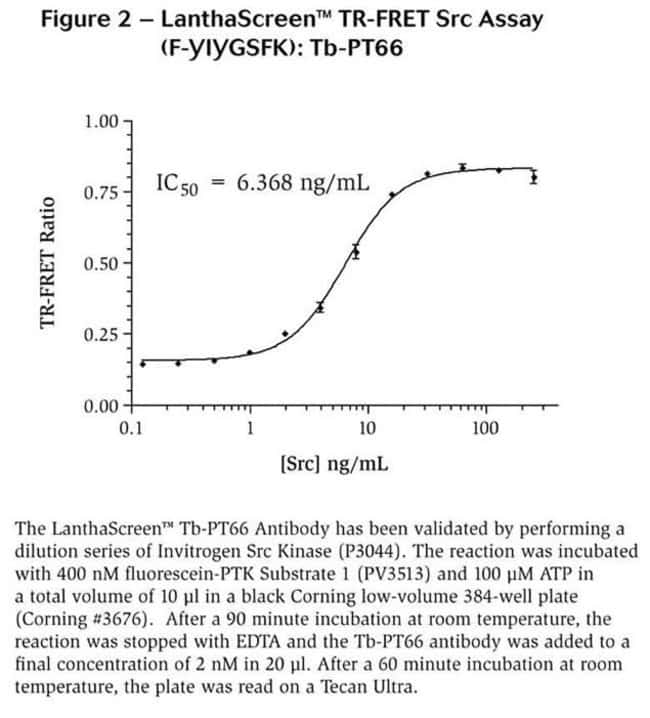 Figure 2 - LanthaScreen™ TR-FRET Src Assay (F-YIYGSFK): Tb-PT66