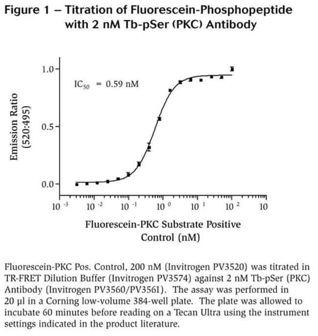 Figure 1 - Titration of Fluorescein-Phosphopeptide with 2 nM Tb-pSer (PKC) Antibody