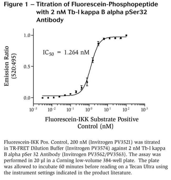 Figure 1 - Titration of Fluorescein-Phosphopeptide with 2 nM Tb-I kappa B alpha pSer32 Antibody