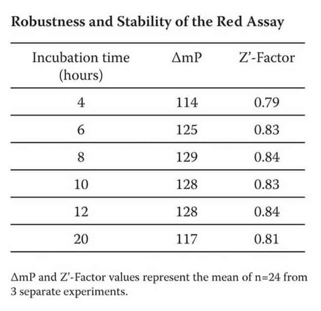 Robustness and Stability of the Red Assay