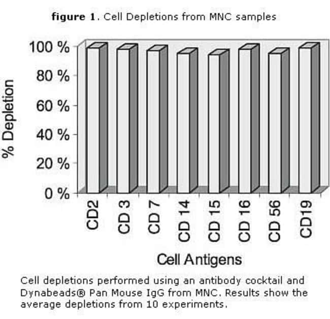figure 1. Cell Depletions from MNC samples