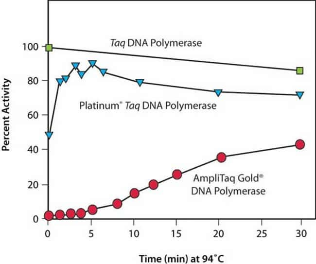 Platinum® <i>Taq</i> DNA Polymerase activates faster and more completely than other hot-start enzymes to deliver more sensitive amplification