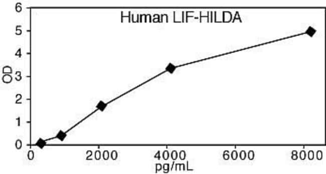 1. Representative Standard Curve for Human LIF-HILDA ELISA.