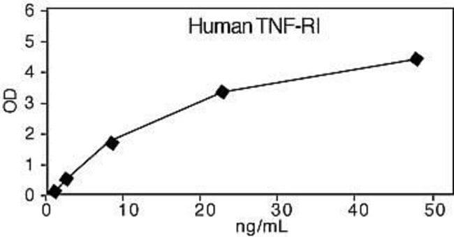 1. Representative Standard Curve for Human TNF-RI ELISA.