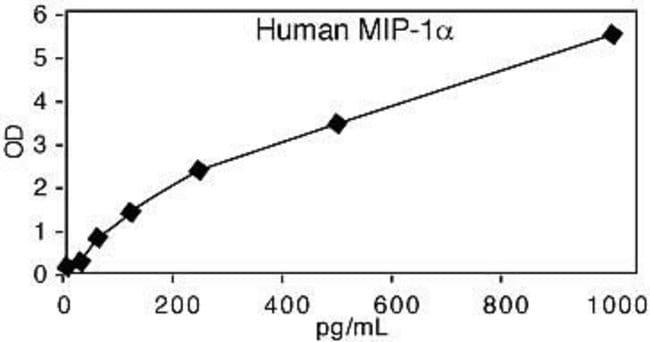 Representative Standard Curve for Human MIP-1a ELISA.