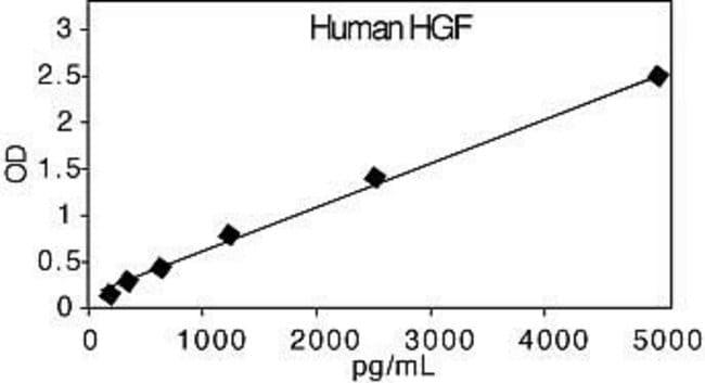 Representative Standard Curve for Human HGF ELISA.