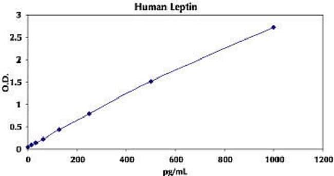Representative Standard Curve for Human Leptin ELISA.