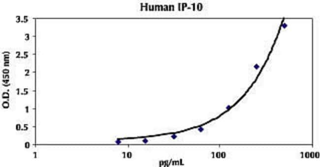 Representative Standard Curve for Human IP-10.
