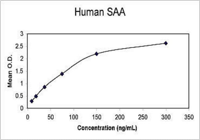 Representative Standard Curve for Human SAA ELISA.