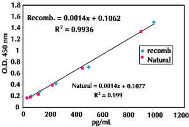 Figure demonstrates excellent parallelism between recombinant and natural Tau in a CSF sample in the total Tau ELISA kit.
