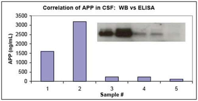 20 human CSF samples from chemically normal individuals were evaluated in this assay. The APP values ranged from 245 to 3206 ng/mL (mean 1278 ng/mL).