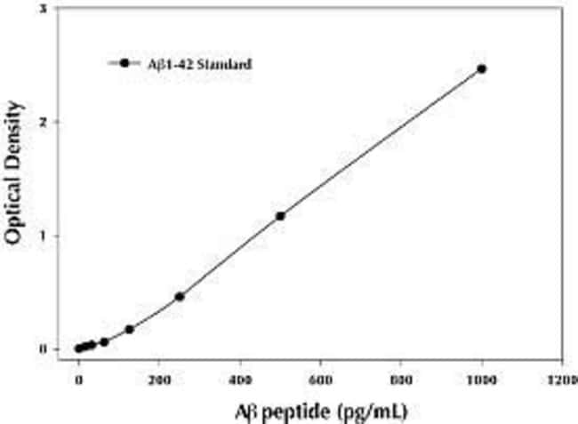 Representative standard curve for the Ab 42 Colorimetric ELISA Kit.