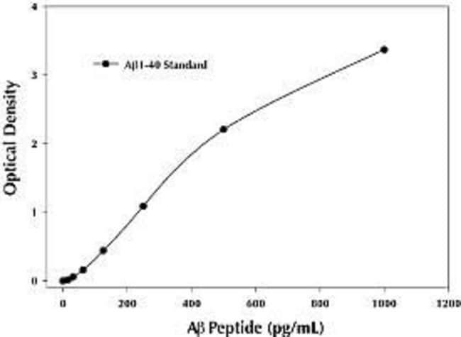 Representative standard curve for the Ab 40 Colorimetric ELISA Kit.