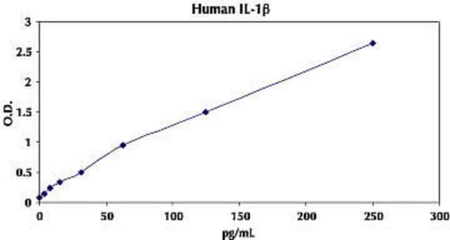 Representative Standard Curve for Human IL-1β ELISA.