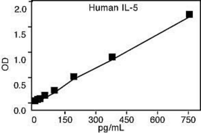 Representative Standard Curve for Human IL-5 ELISA.