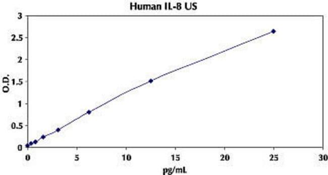 Representative Standard Curve for Human IL-8 UltraSensitive ELISA.