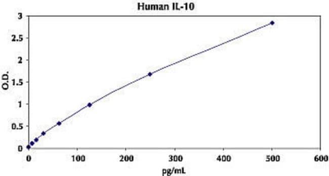 Representative Standard Curve for Human IL-10 ELISA.