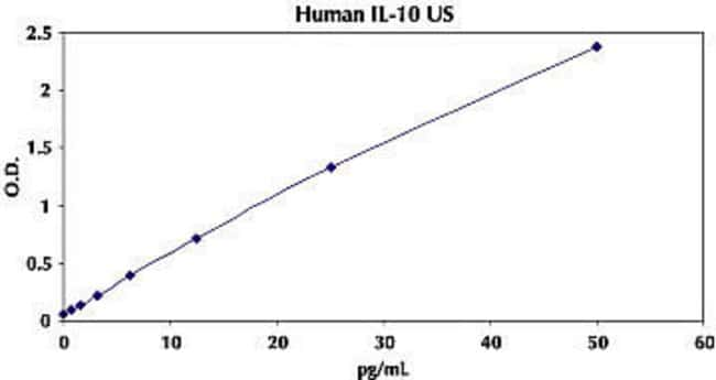 Representative Standard Curve for Human IL-10 UltraSensitive ELISA.