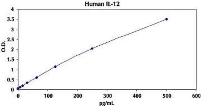 Representative Standard Curve for Human IL-12 ELISA.