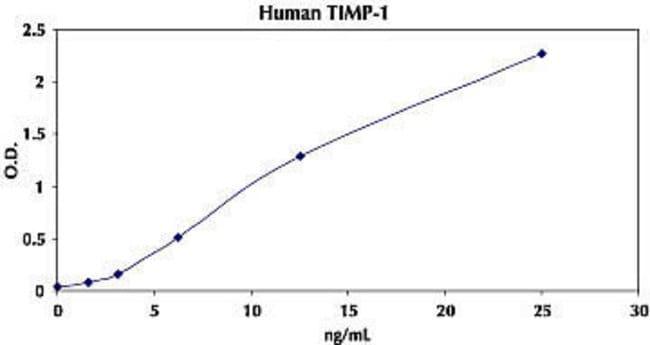 Representative Standard Curve for Human TIMP-1 ELISA.