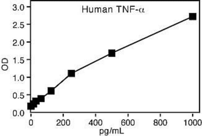 Representative Standard Curve for Human TNF-a ELISA (KHC3011).