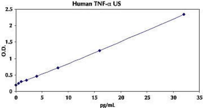 Representative Standard Curve for Human TNF-α UltraSensitive ELISA.