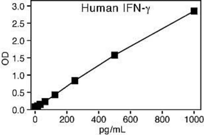 Representative Standard Curve for Human IFN-g ELISA (KHC4021).