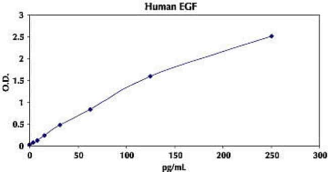 Representative Standard Curve for Human EGF ELISA.
