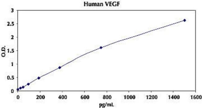 Representative Standard Curve for Human VEGF ELISA.
