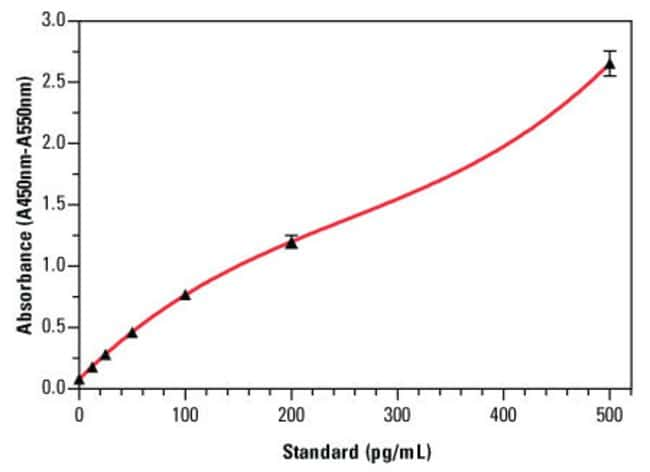 An example standard curve for the VeriKine* Human IFN-α ELISA Kit for Supernatants (Part No. 411001), with error bars based on three replicates for each interferon alpha standard concentration. T
