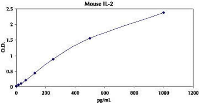 Typical Standard Curve for Mouse IL-2 ELISA.